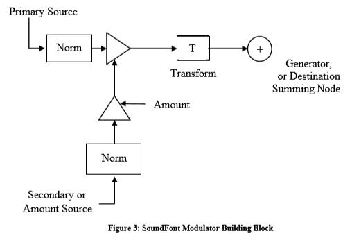 SoundFont modulators